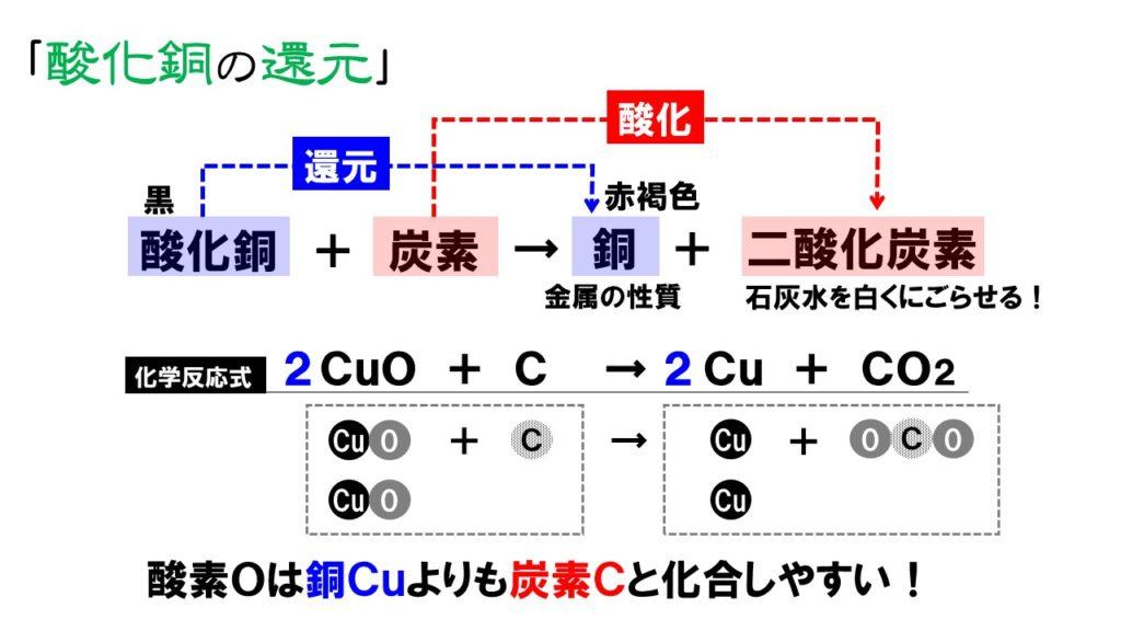 酸化銅の還元
