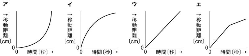 時間と移動距離のグラフ