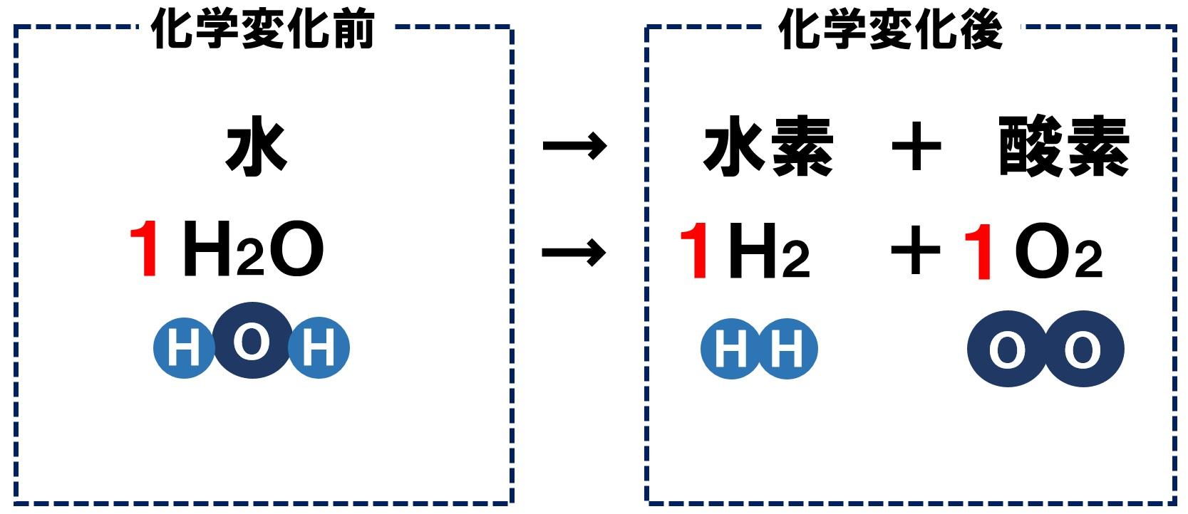 水の電気分解の化学反応式1