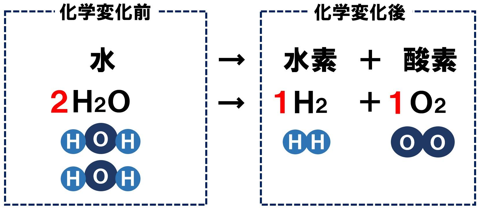 水の電気分解の化学反応式2