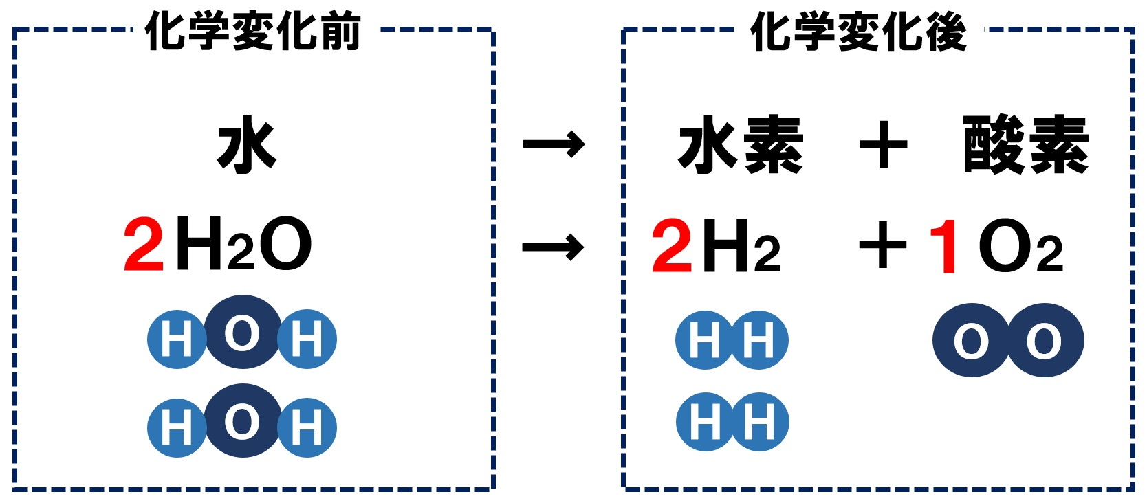 水の電気分解の化学反応式3