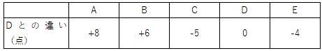 表の平均1