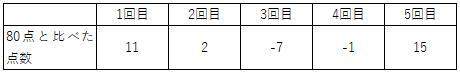 表の平均2
