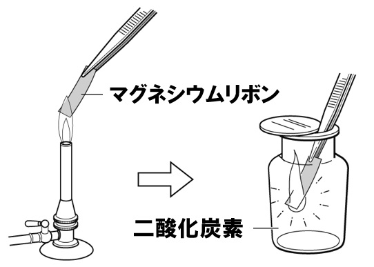 マグネシウムの酸化