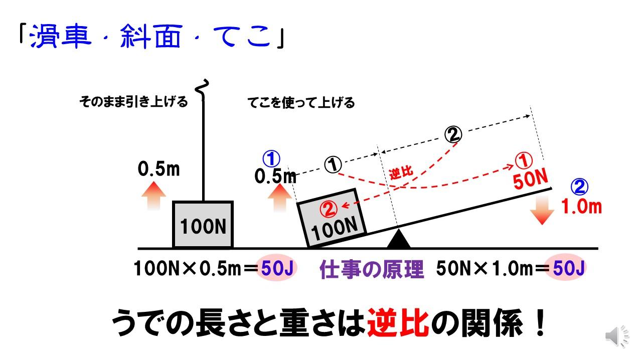 中3理科「仕事の原理」滑車・斜面・てこの仕事の計算