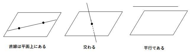 直線と平面