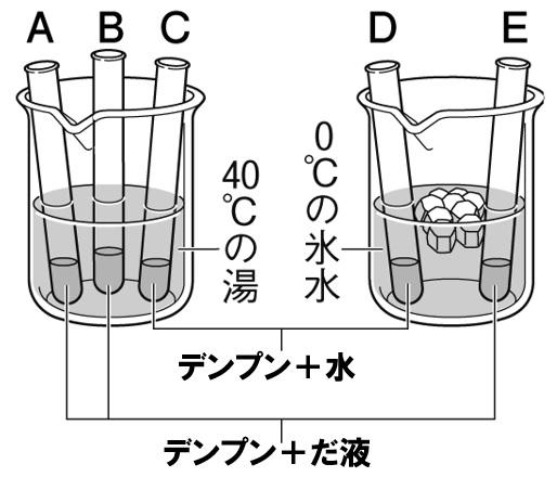 だ液の対照実験