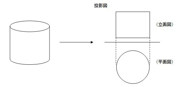 円柱の投影図