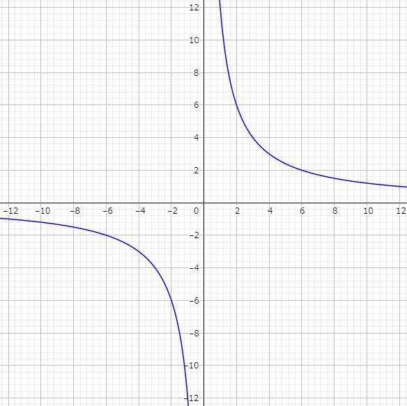 反比例グラフ1