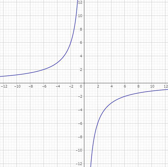 反比例グラフ2