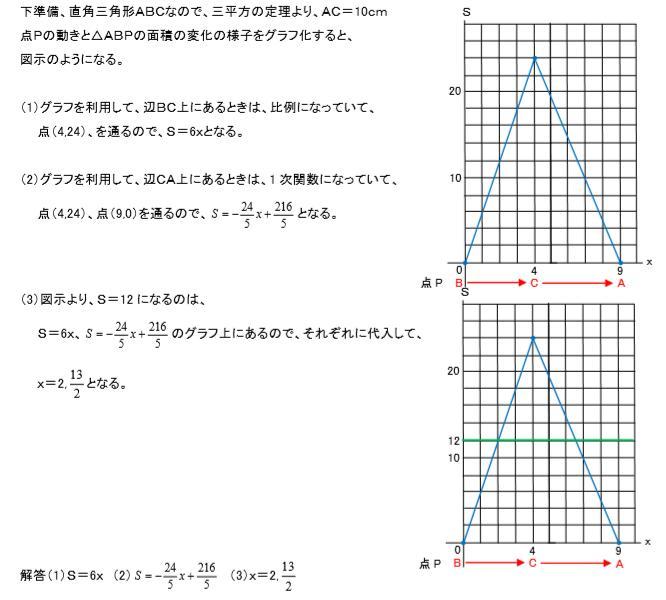 点の移動解説
