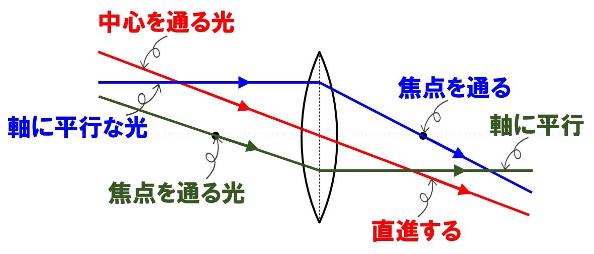 凸レンズの作図