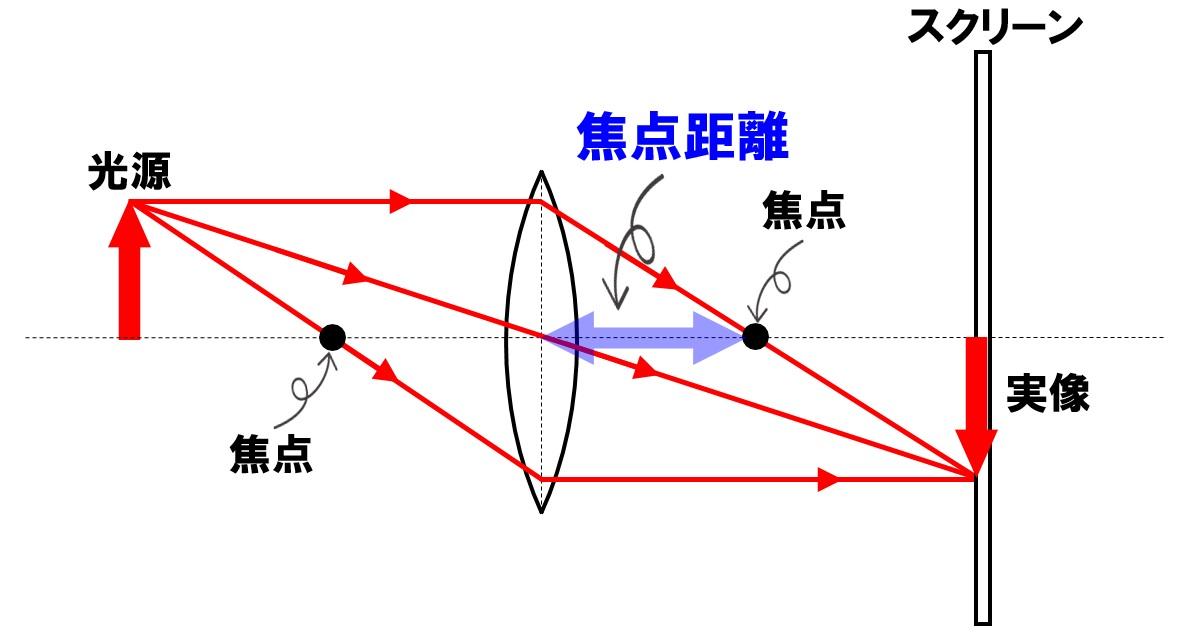焦点の作図から焦点距離を求める