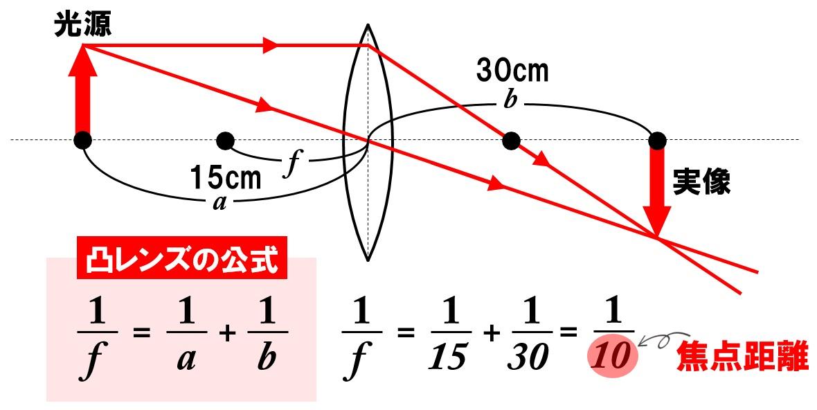 凸レンズの公式