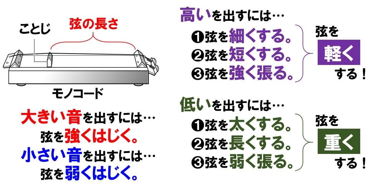 モノコード
