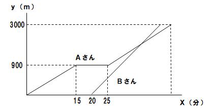 ダイヤグラム距離1