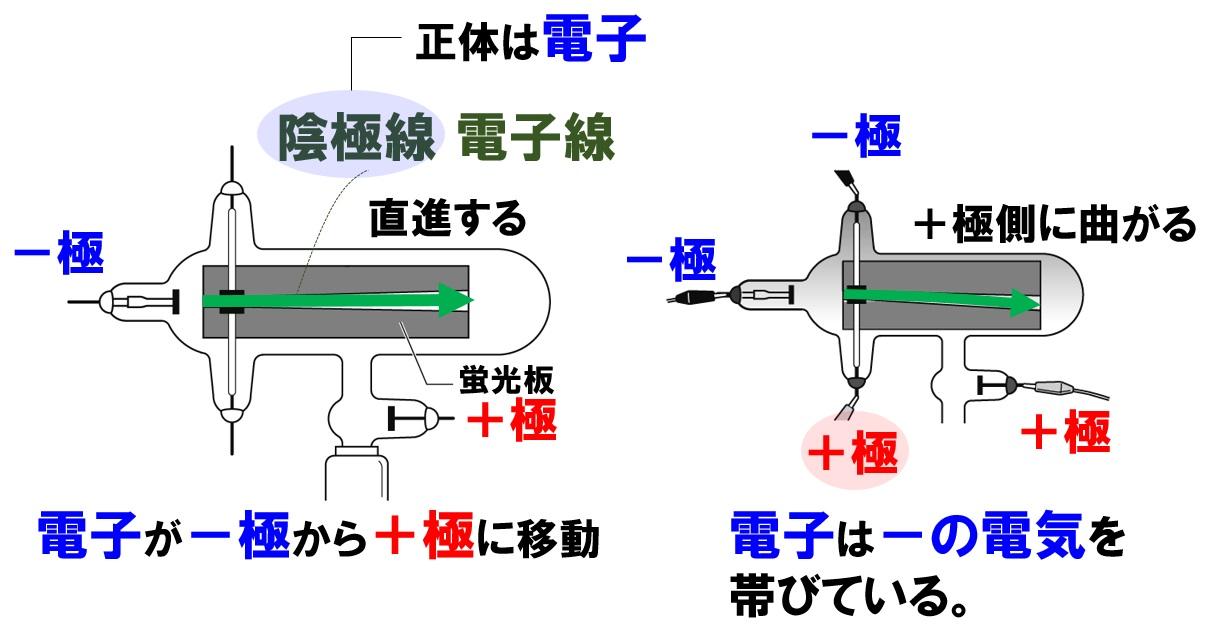 中2理科「真空放電」陰極線・電...
