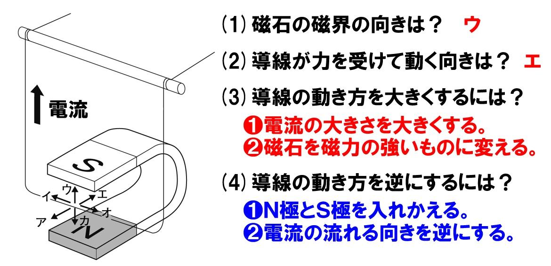 電流が磁界から受ける力問題