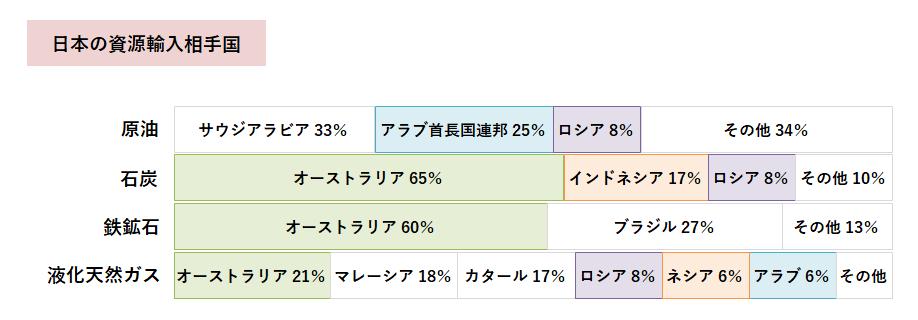 日本の輸入相手国