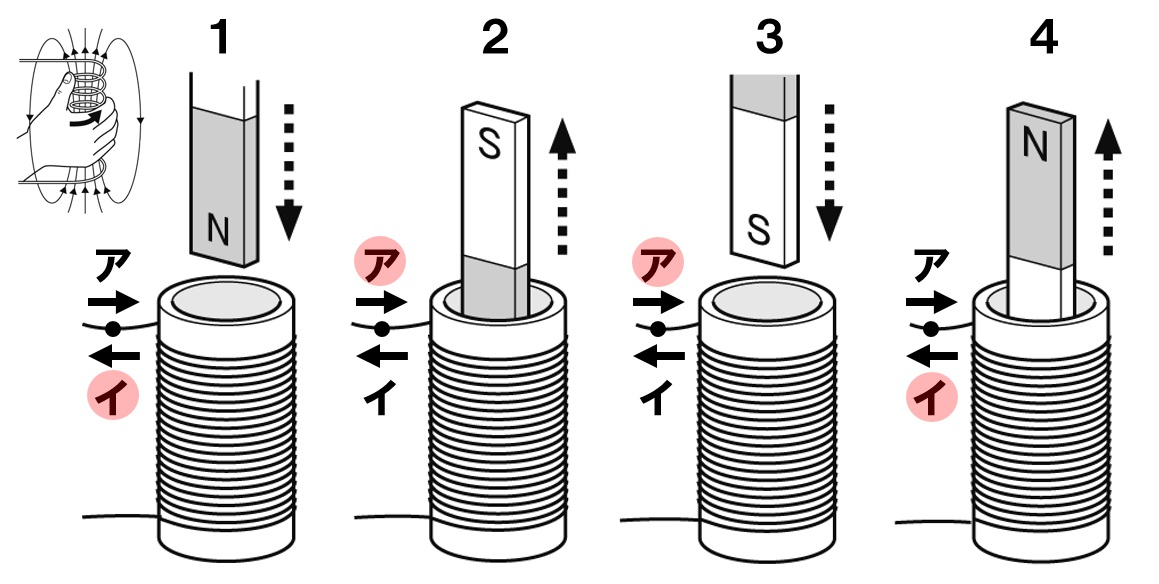 電磁誘導2