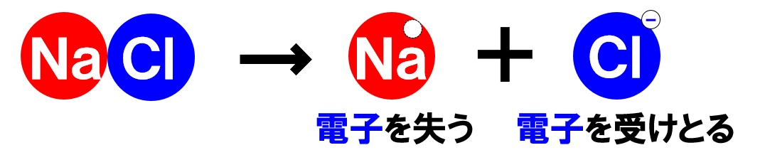 塩化ナトリウムの電離