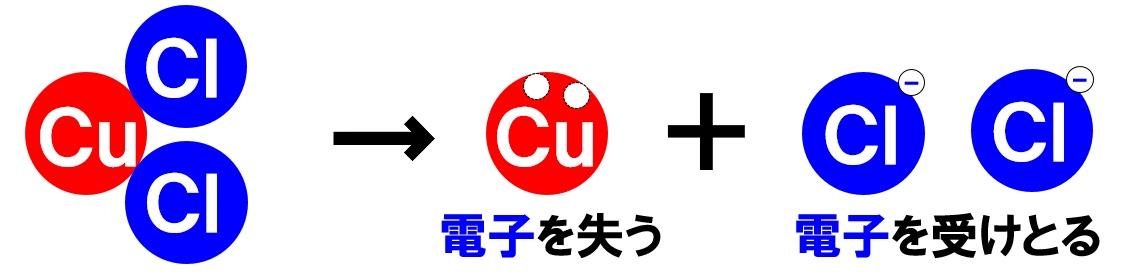 塩化銅の電離