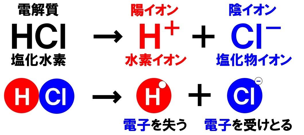 塩化水素の電離