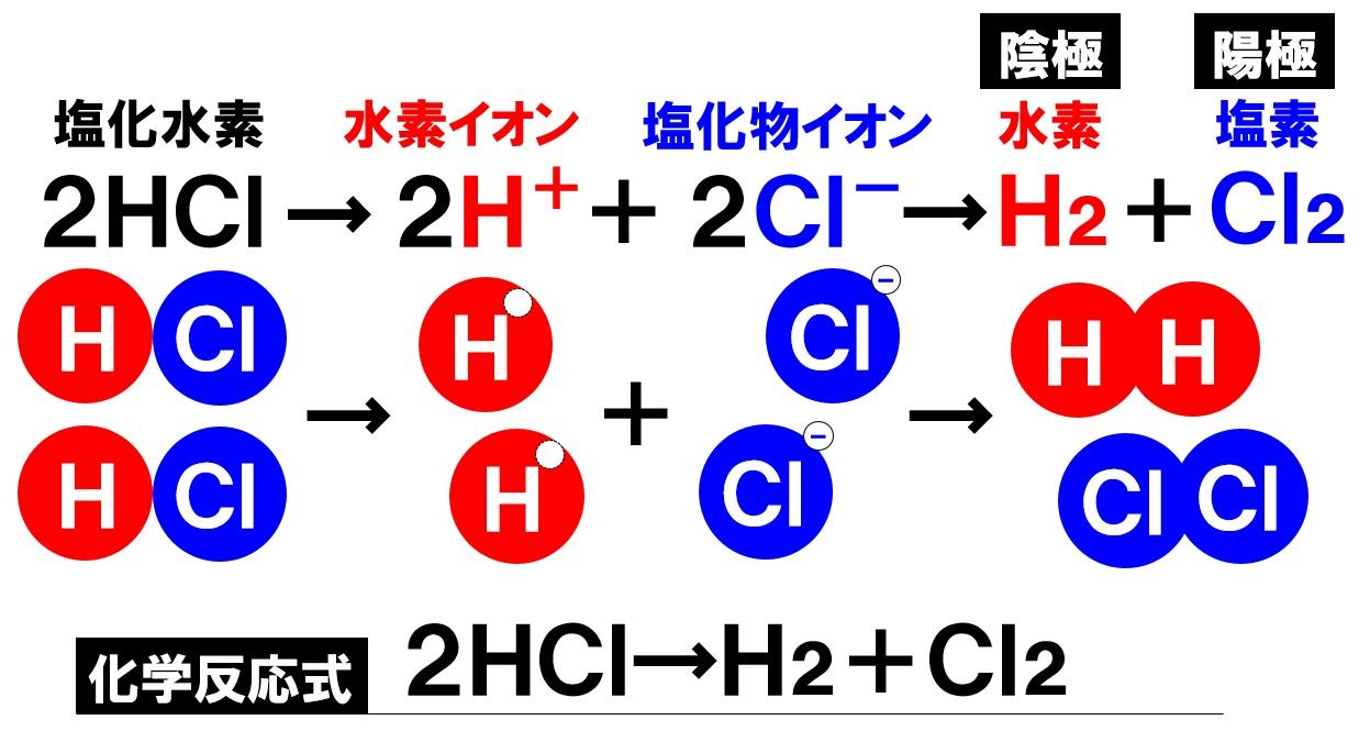 塩酸の電気分解 化学反応式