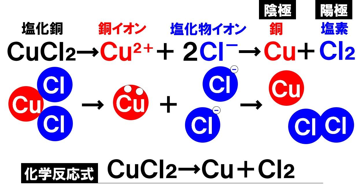塩化銅水溶液の電気分解の化学反応式