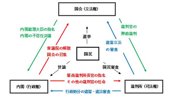 権力分立(三法)