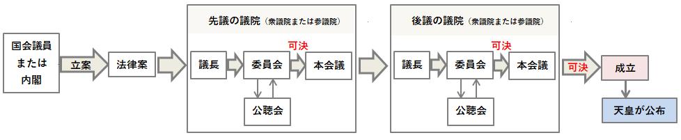法律の成立までの過程