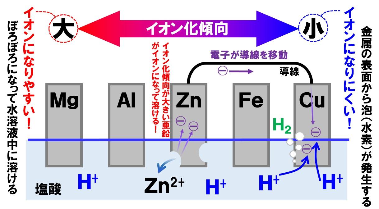 化学電池とイオン化傾向
