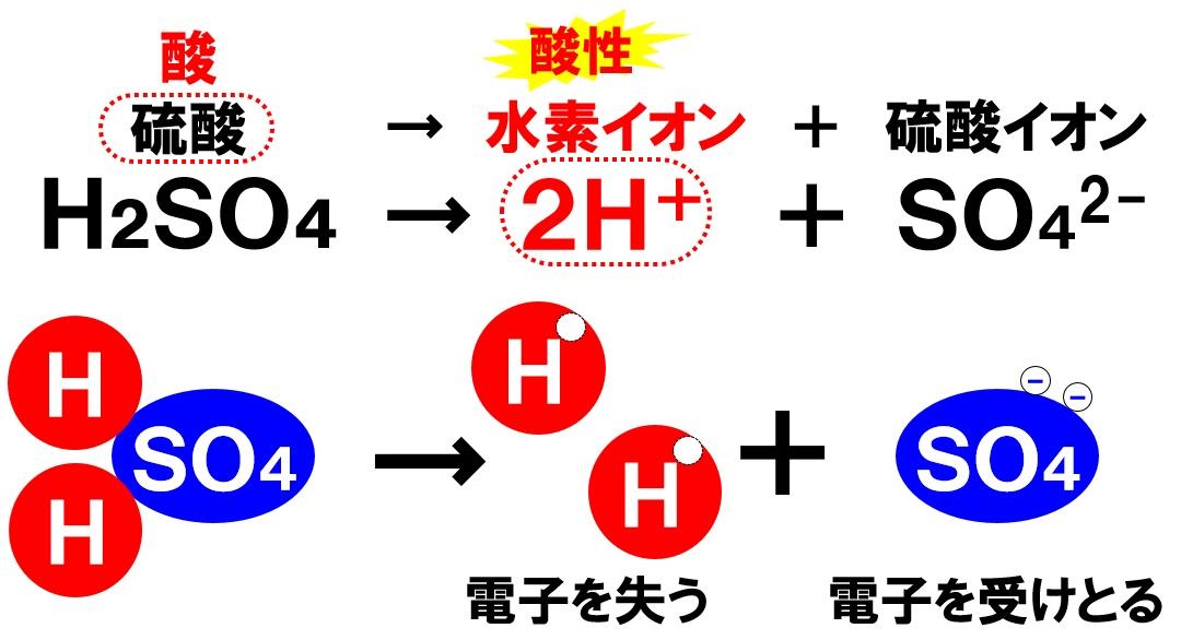 硫酸の電離