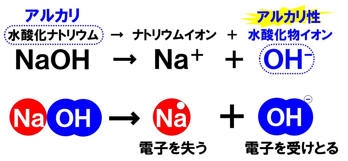 水酸化ナトリウムの電離