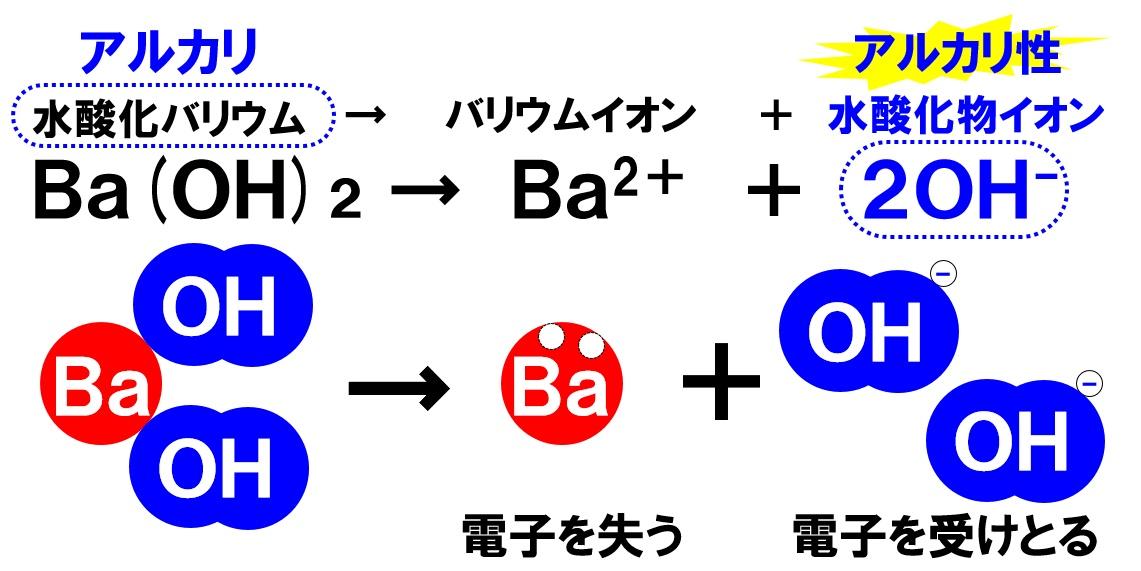 水酸化バリウムの電離