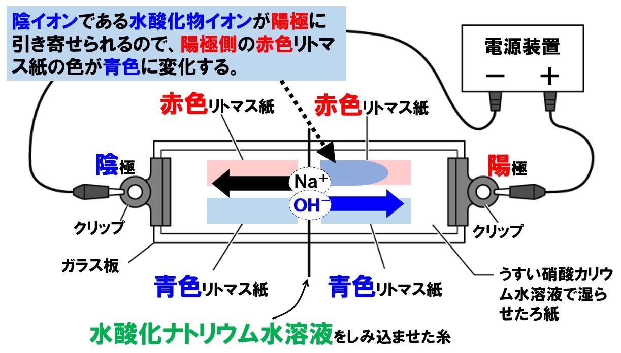 水酸化物イオンの移動実験