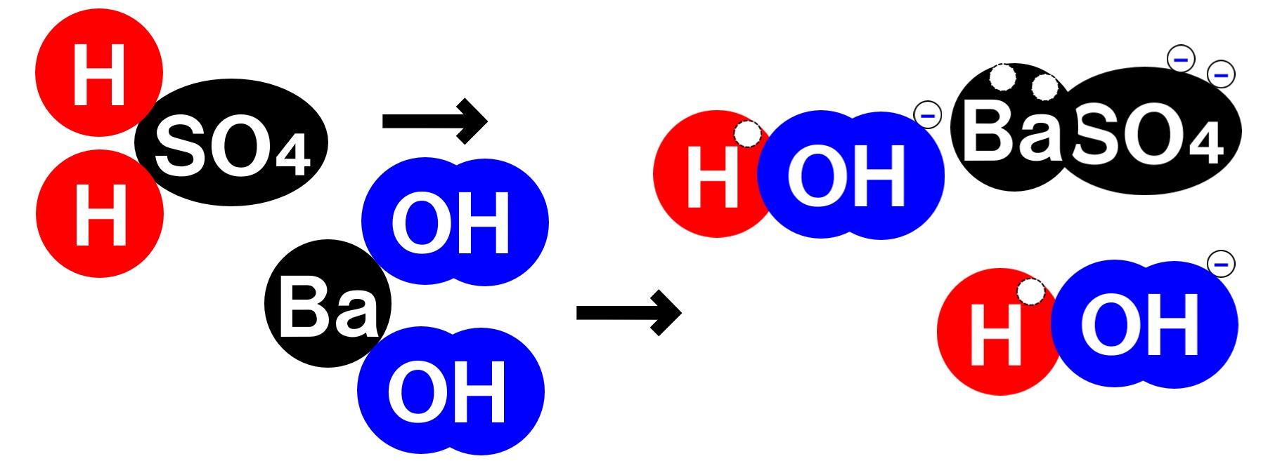 硫酸と水酸化バリウム水溶液の中和