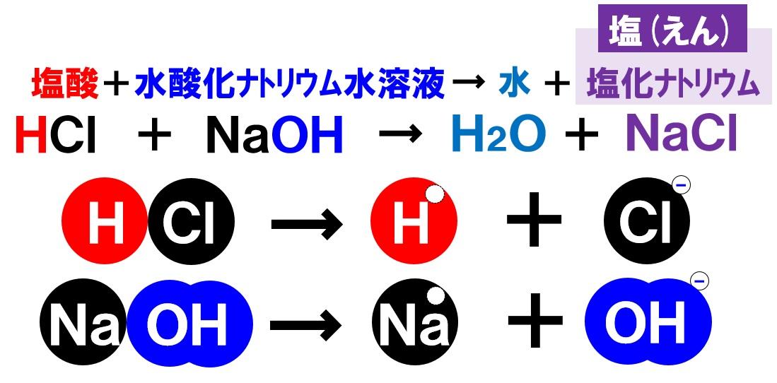塩酸と水酸化ナトリウム水溶液