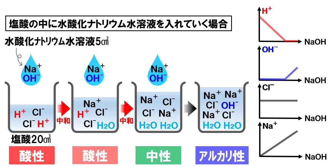 塩酸に水酸化ナトリウム水溶液を入れる中和