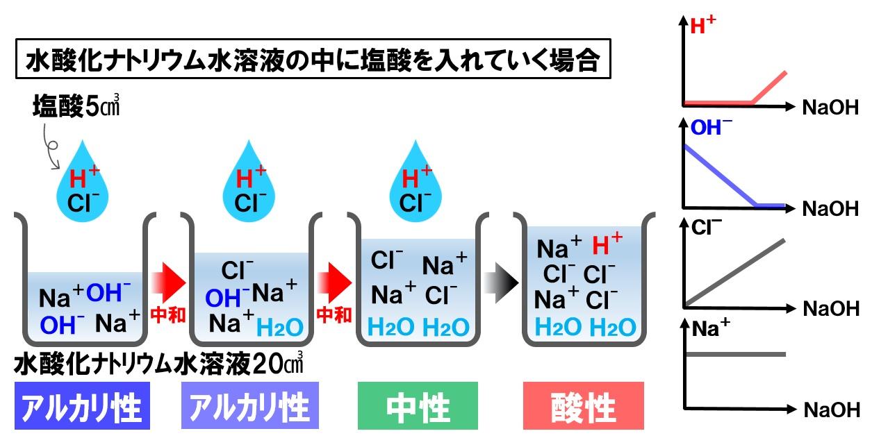 水酸化ナトリウム水溶液に塩酸を入れる中和