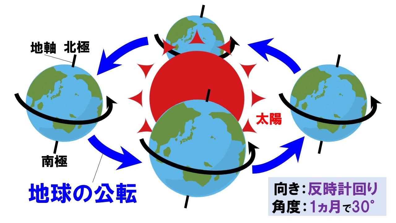 地球の公転