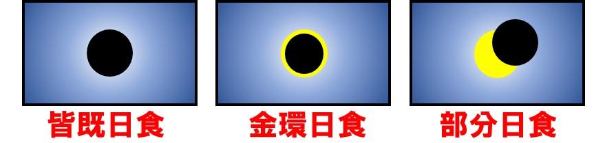 日食の種類