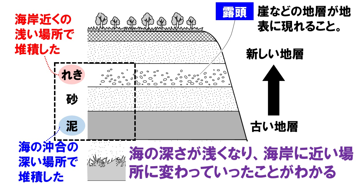 地層と海の深さ