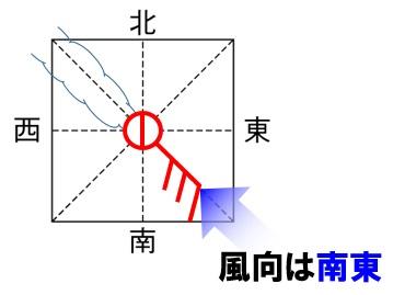 天気図記号