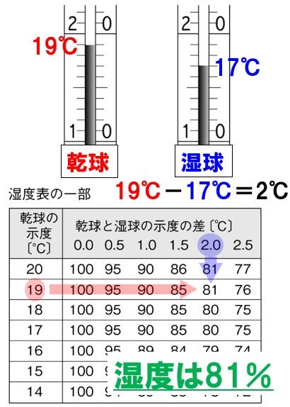 乾湿計と湿度表