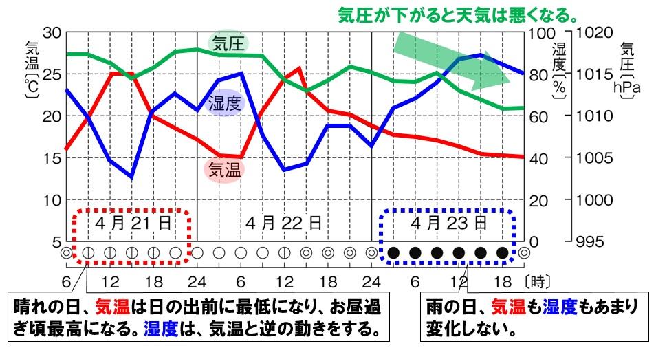 気温と湿度と気圧の変化