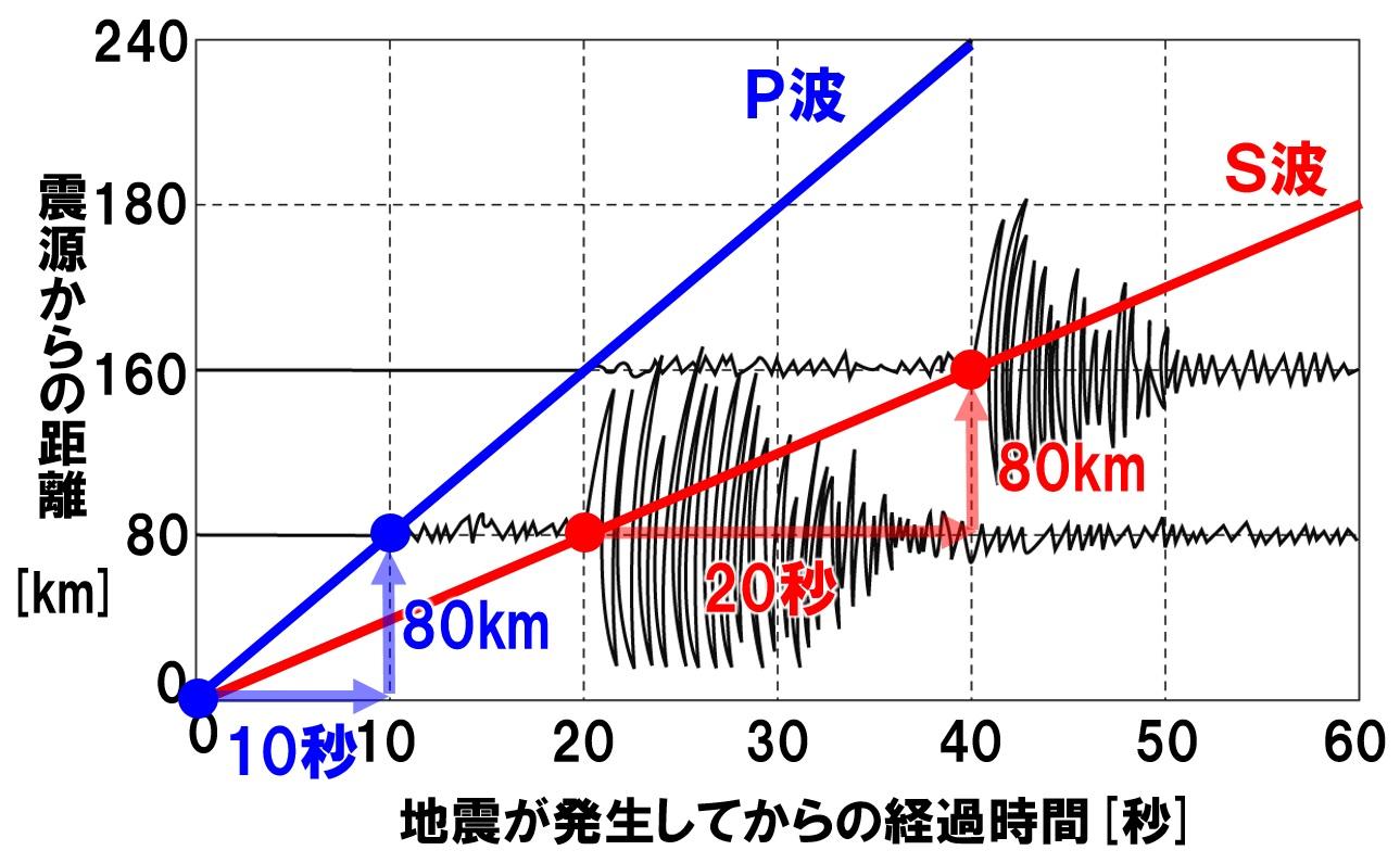 地震のグラフから速さを求める