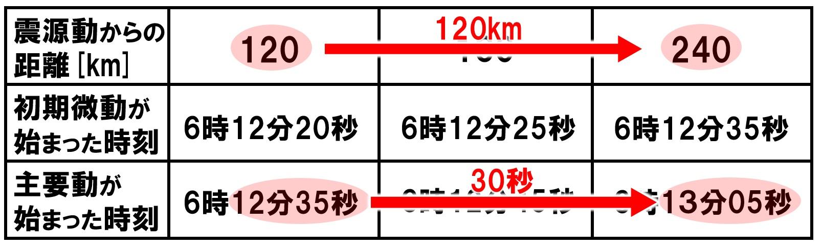 地震の表からS波の速さを求める