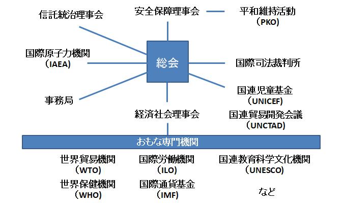 国際連合の組織