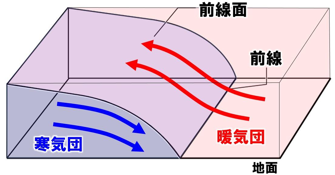 前線面と気団